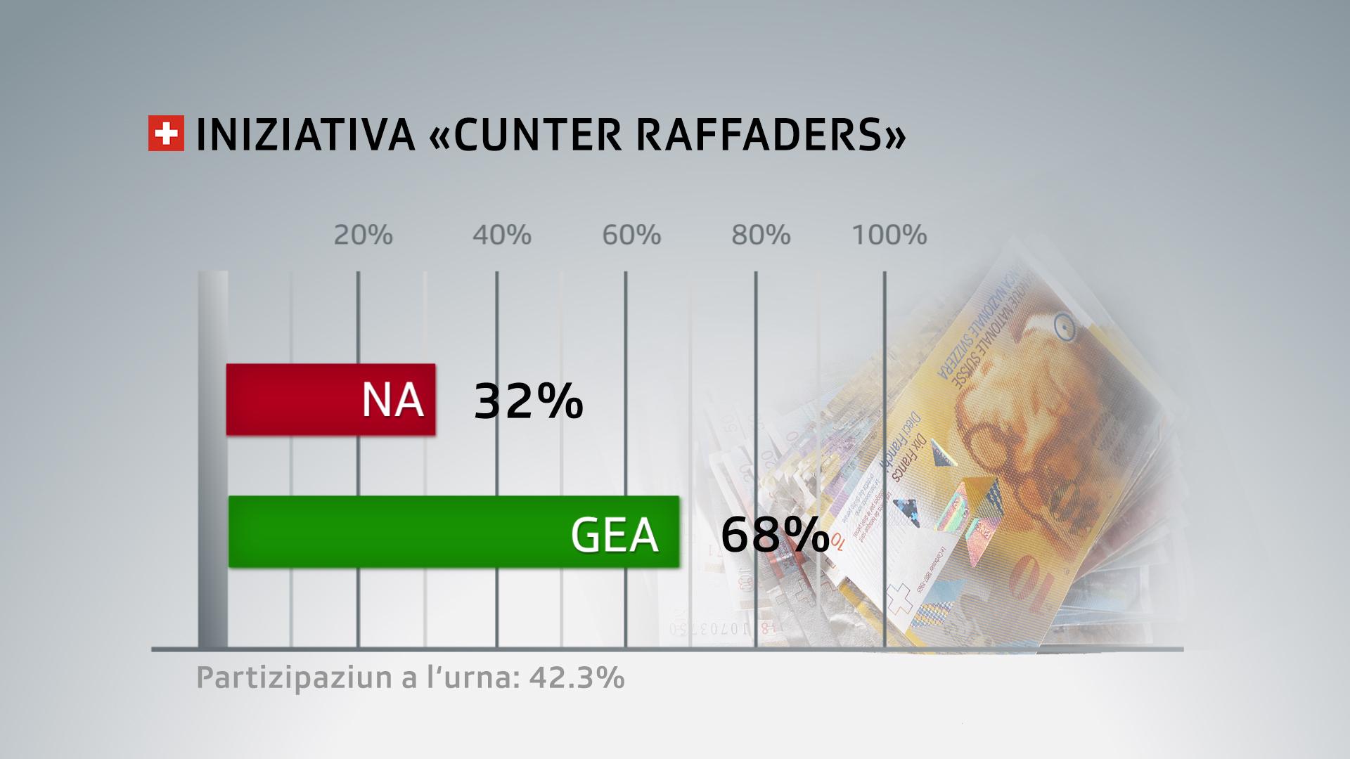 L'iniziativa cunter raffaders ha gì grond sustegn en Svizra.